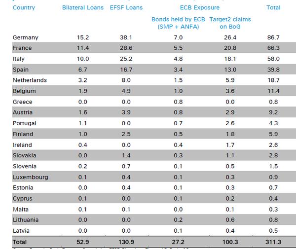 The eurozone's €300bn exposure to Greece - courtesy of Deutsche Bank